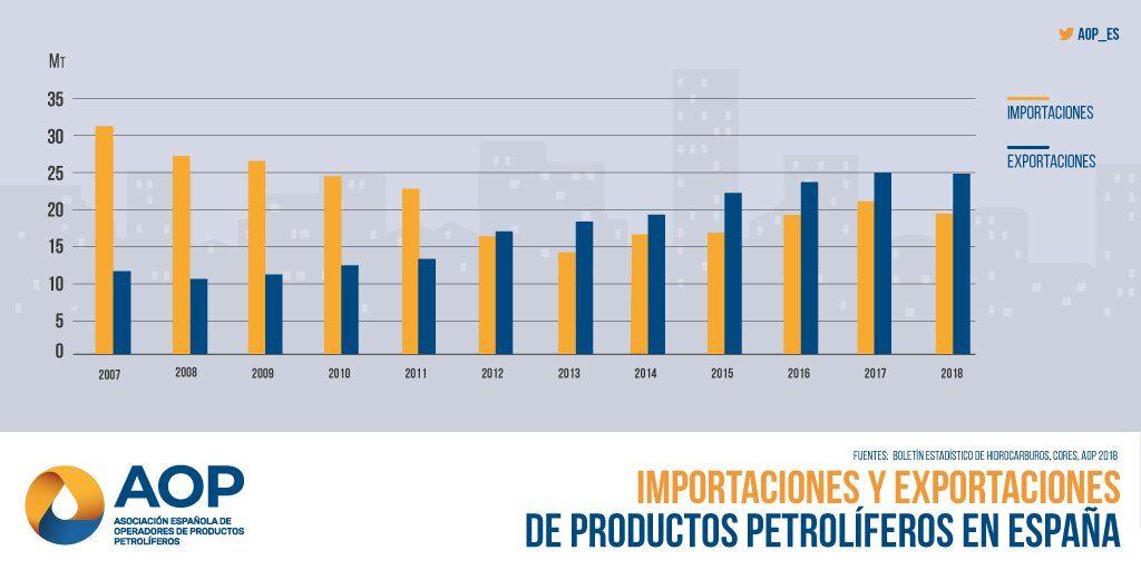 Importaciones y exportaciones de productos petrolíferos en España