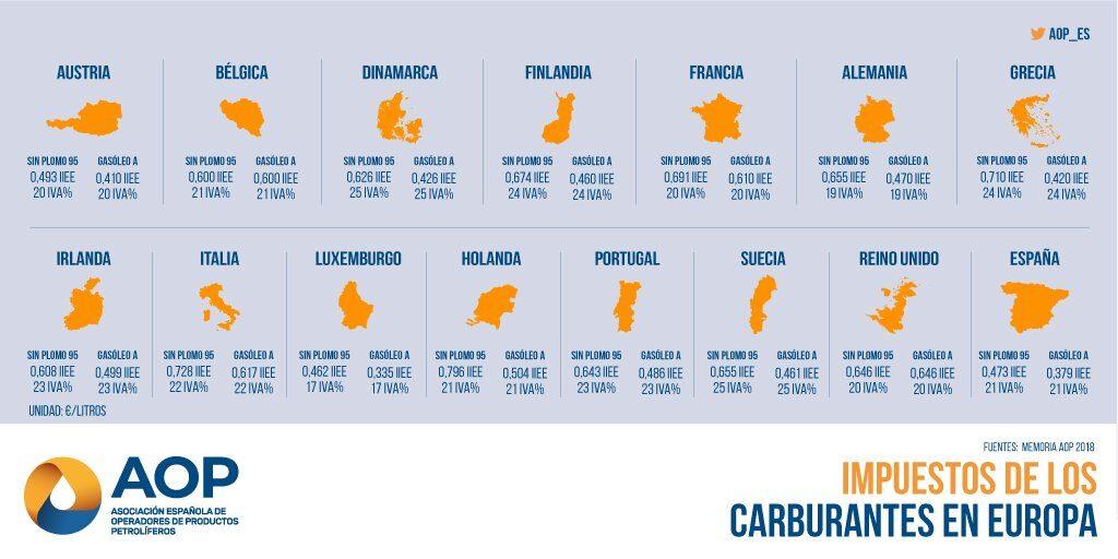 Impuestos de los carburantes en Europa