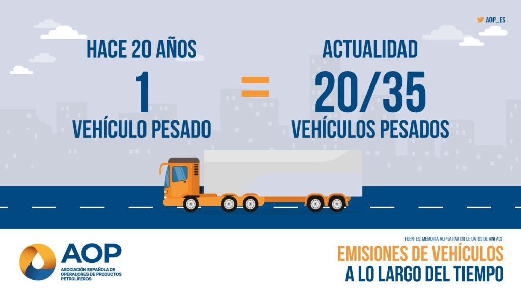 Emisiones vehículos pesados a lo largo del tiempo