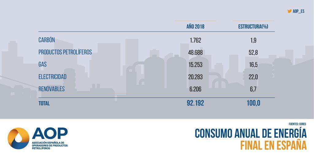 Consumo anual de energía final en España
