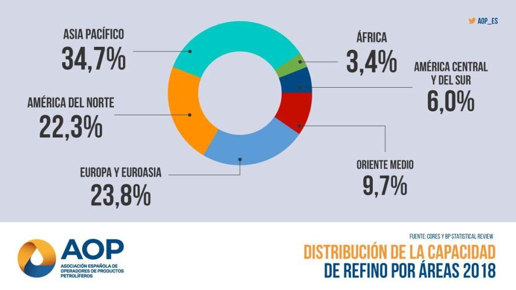 Distribución de la capacidad de refino por áreas 2018