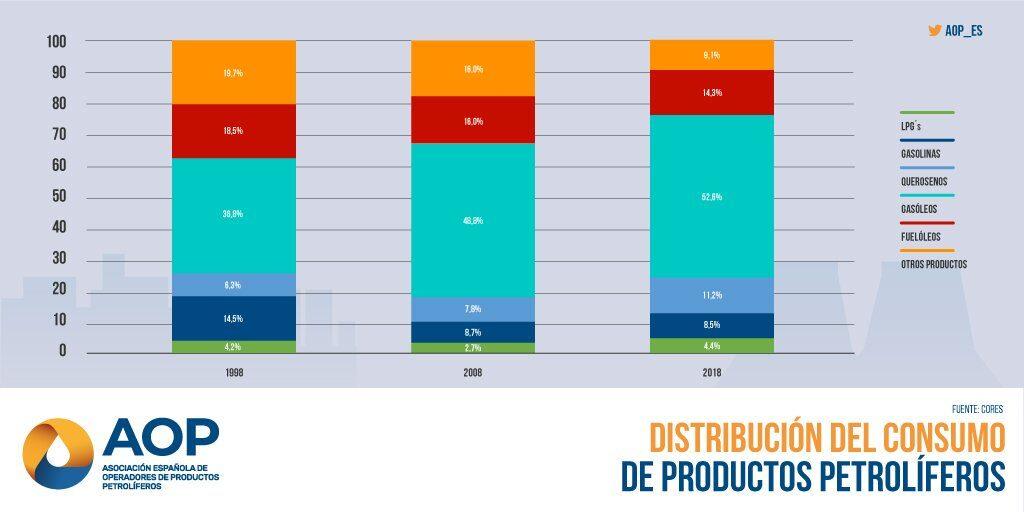 Distribución del consumo de productos petrolíferos