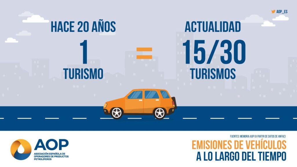 Emisiones de los turismos a lo largo del tiempo