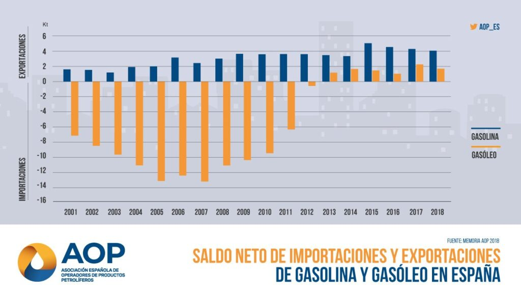 Saldo neto de importaciones y exportaciones de gasolina y gasóleo en España