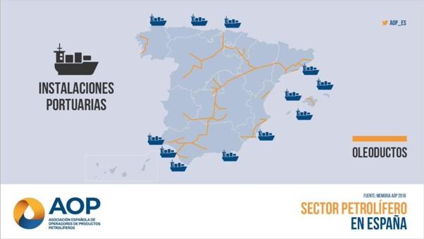 Instalaciones portuarias - Sector petrolífero en España