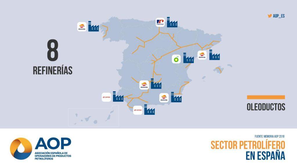 Refinerías en España