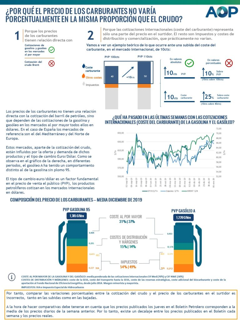 ¿Por qué el precio de los carburantes no varía porcentualmente en la misma proporción que el crudo?