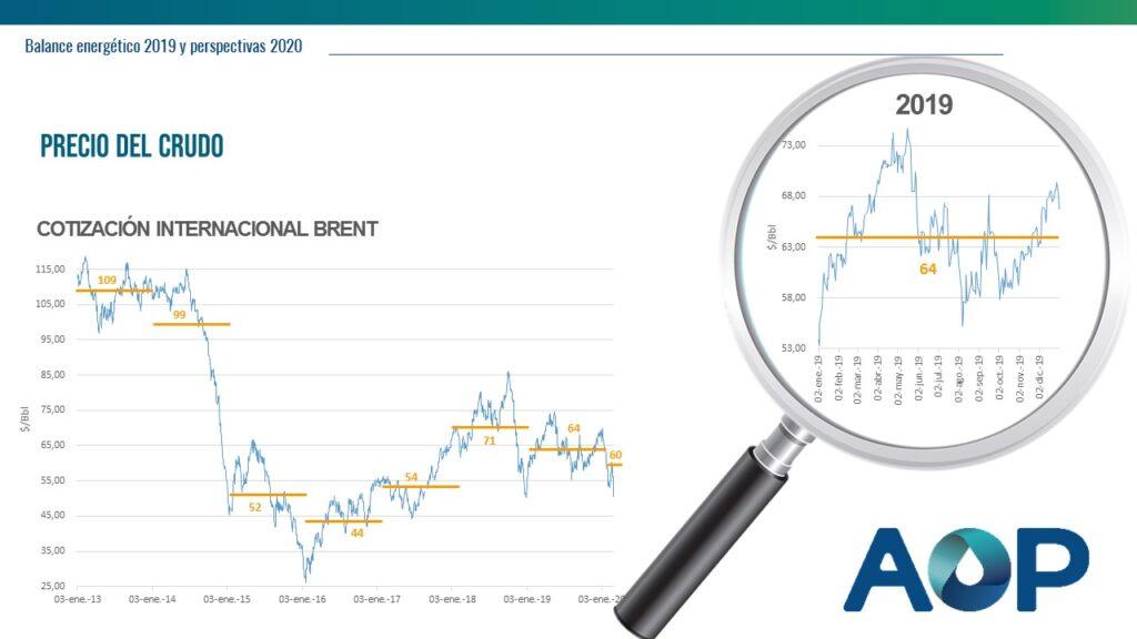 Precio del crudo - balance energético 2019 - AOP