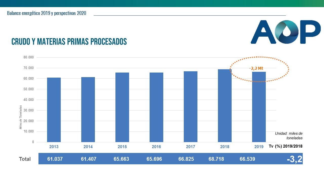 Crudo y materias primas procesadas - Balance energético 2019 - AOP