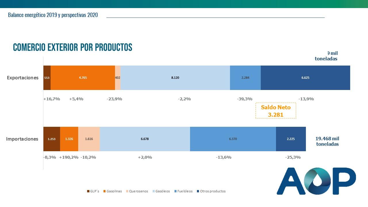 Comercio exterior por productos - Balanece energético 2019 - AOP