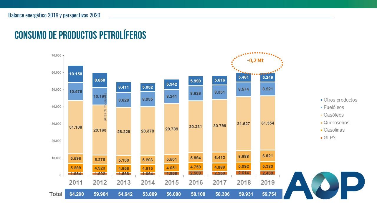 Consumo de productos petrolíferos - Balance energético 2019 - AOP
