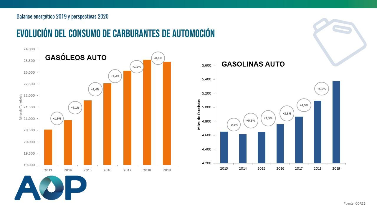 Evolucion-consumo-carburantes-automocion-balance-energetico-2019