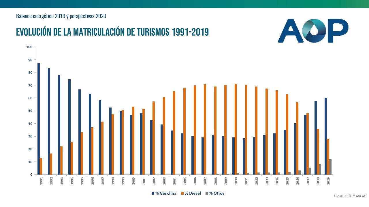 Evolucion-matriculacion-turismos-1991-2019