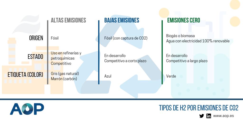 Infografía sobre el hidrógeno