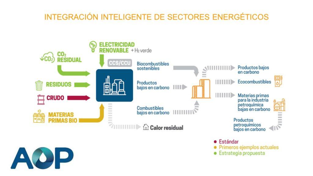 Integración Inteligente de sectores energéticos