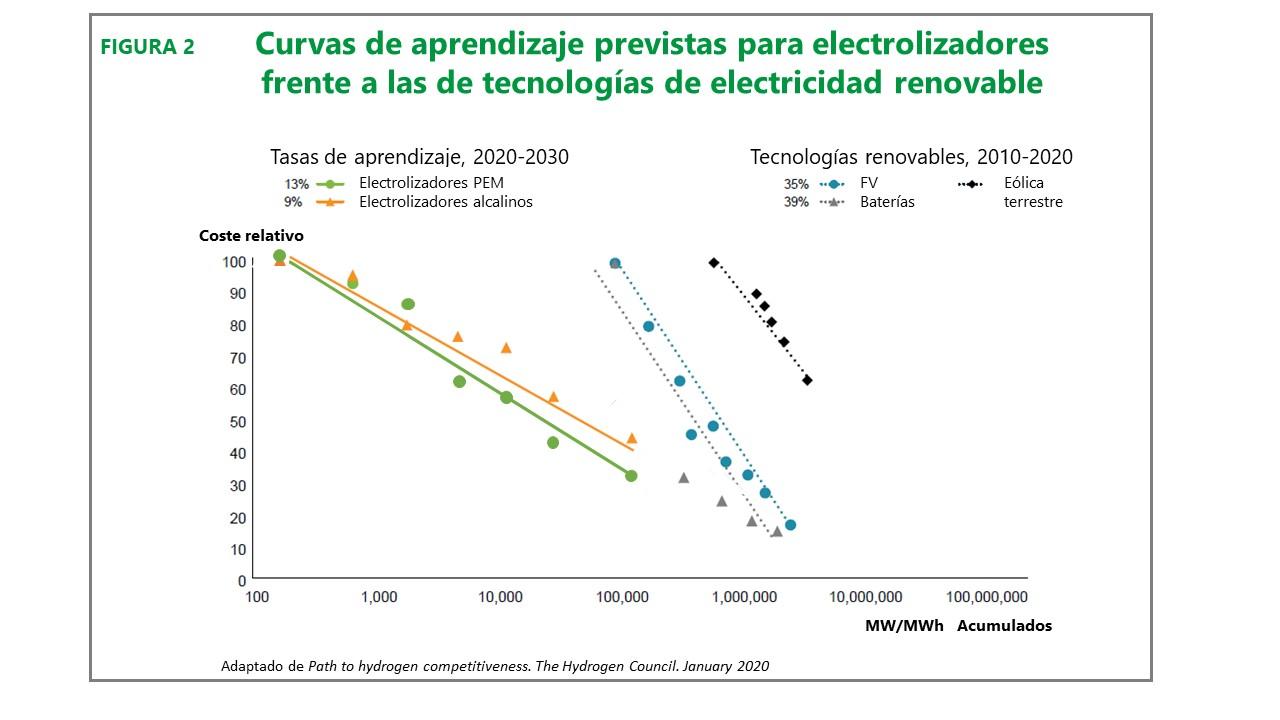 Curvas de aprendizaje previstas para electrolizadores frente a las tecnologías de electricidad renovable