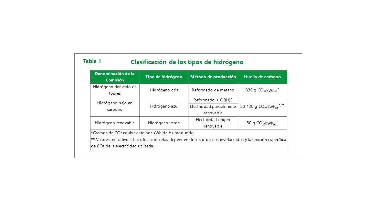Clasificación de los tipos de hidrógeno