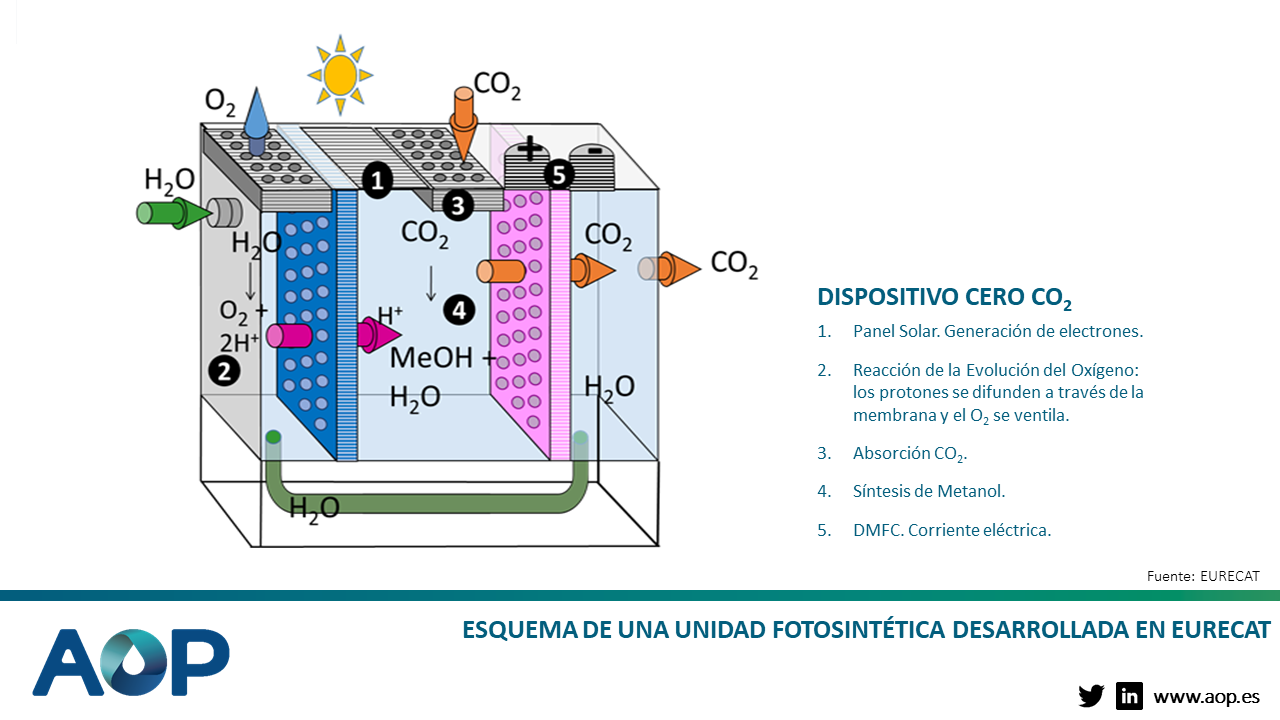 Esquema de una unidad fotosintética desarrollada en EURECAT