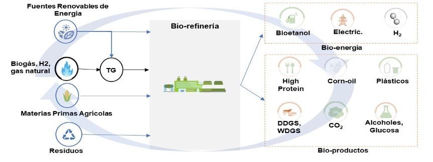 Bio-refinería - Bio-E - AOP